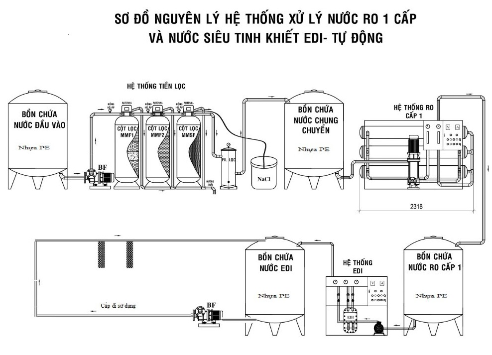 vận hành hệ thống lọc nước RO